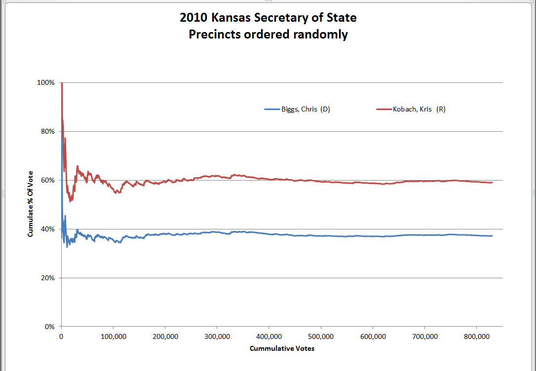 Kansas Secretary of State 2010 election returns order randomly