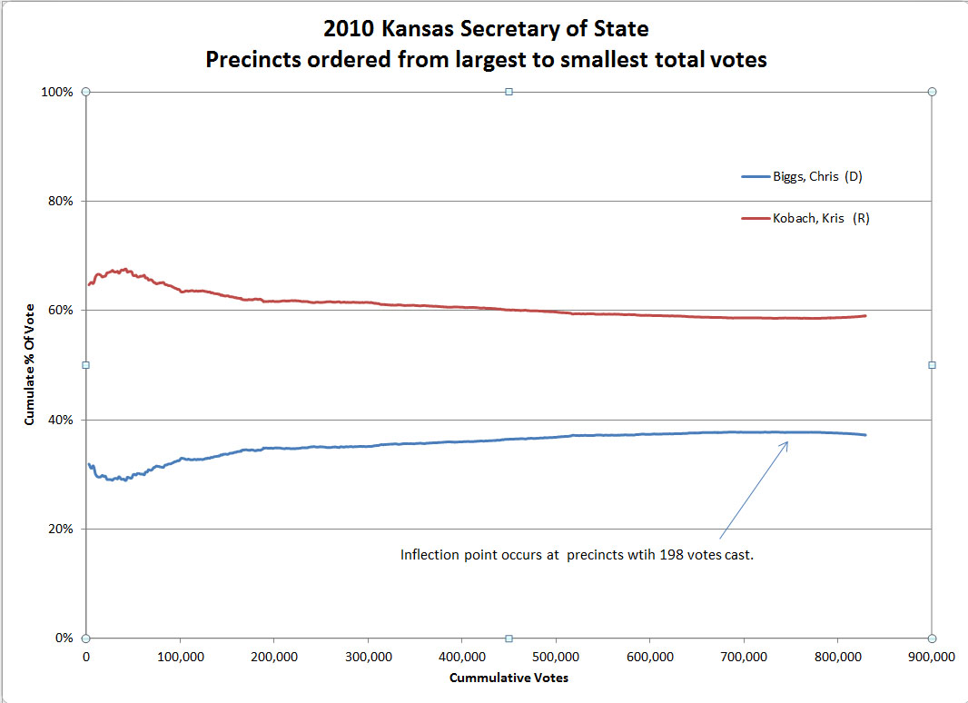 Kansas Sec of State 2010 election results ordered from large to small