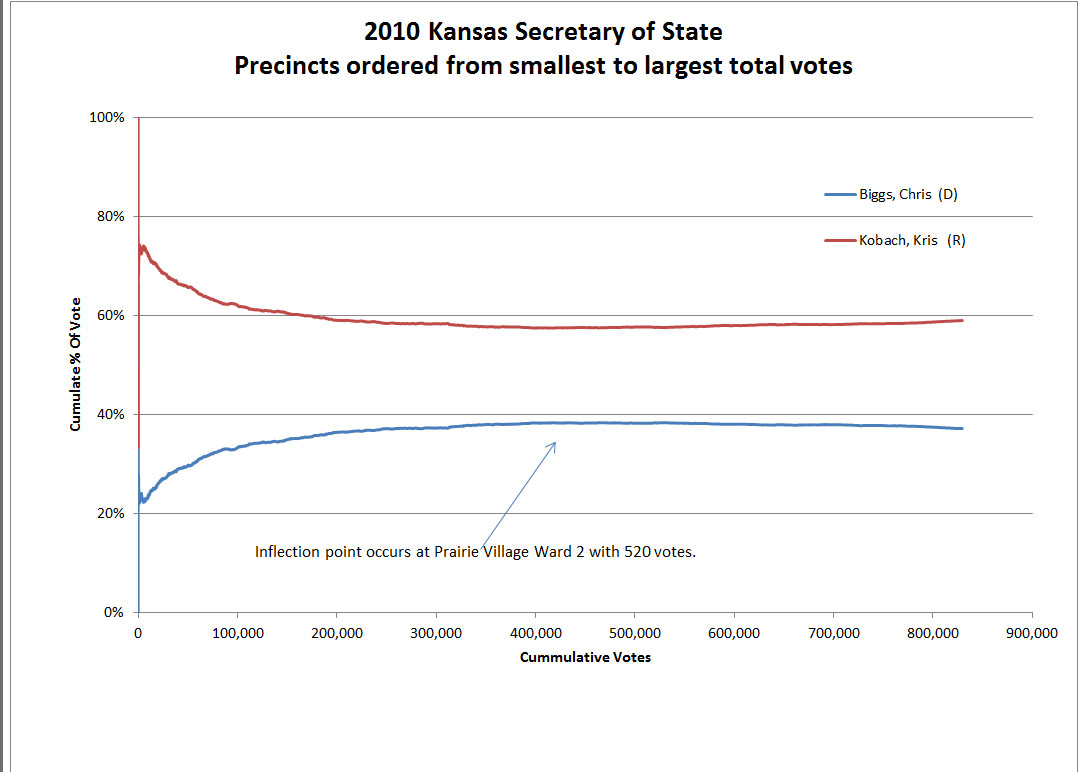 Kansas Secretary of State 2010 election results ordered from small to large