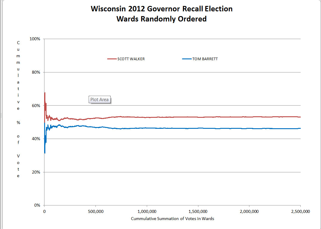 Wisconsin Gov Recall 2010 election results ordered randomly