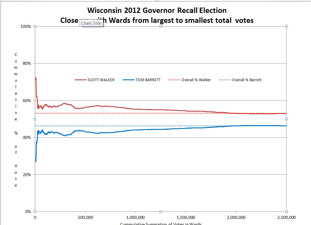 Wisconsin 2010 Gov Recall election results ordered from large to small
