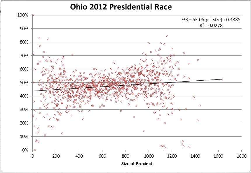 2012 Ohio Pres Results